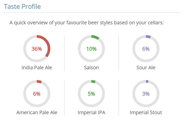 tasting profile