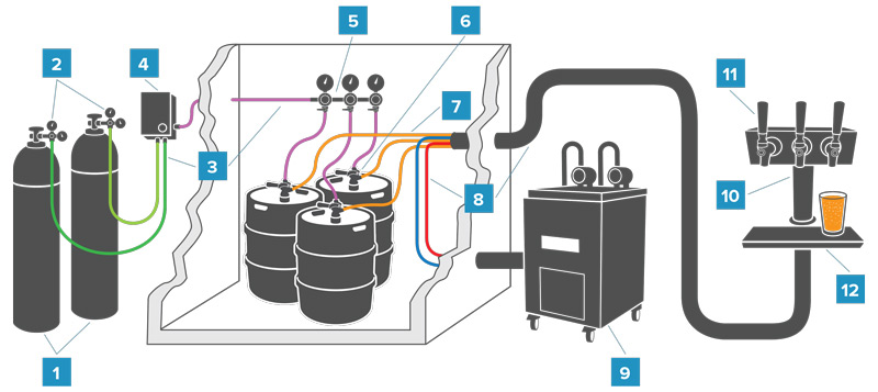 parts of a draft beer system