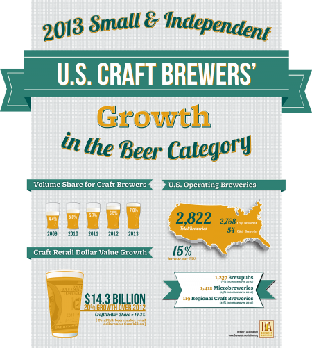 2013 Craft Brewery Market Snapshot from Brewers Association