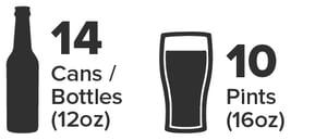 Mini Keg holds 14 12oz cans / bottles or 10 pints
