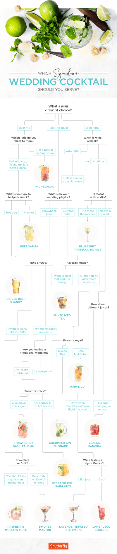 Signature Wedding Cocktails Ideas Flowchart