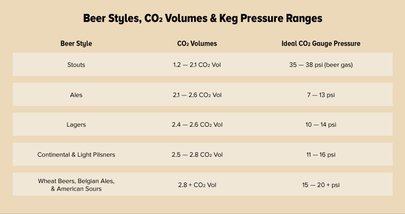 pressures co2 beer types