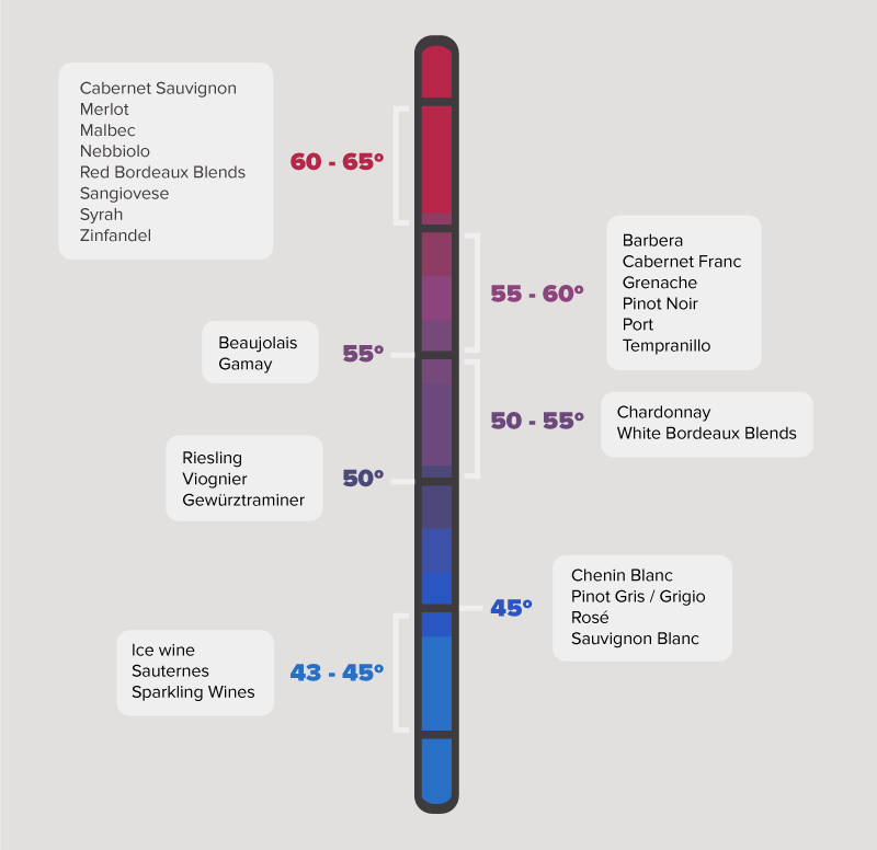 wine temperature chart