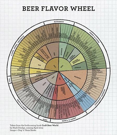 Mark Dredge Beer Flavor Wheel